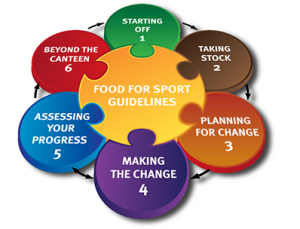 food-for-sport-guidelines